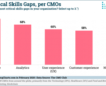 CMOClub-Most-Critical-Skills-Gaps-Feb2020
